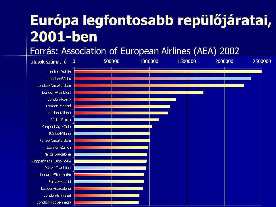Európa legfontosabb repülőjáratai, 2001-ben Forrás: Association of European Airlines (AEA) 2002