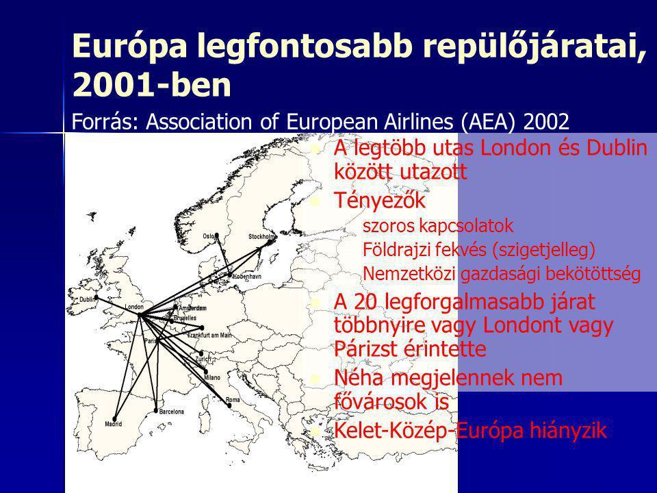 Európa legfontosabb repülőjáratai, 2001-ben   A legtöbb utas London és Dublin között utazott   Tényezők – –szoros kapcsolatok – –Földrajzi fekvés (szigetjelleg) – –Nemzetközi gazdasági bekötöttség   A 20 legforgalmasabb járat többnyire vagy Londont vagy Párizst érintette   Néha megjelennek nem fővárosok is   Kelet-Közép-Európa hiányzik Forrás: Association of European Airlines (AEA) 2002