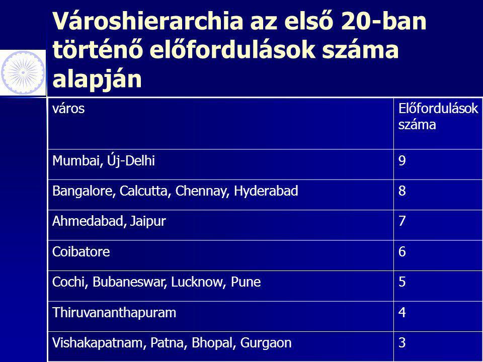 Városhierarchia az első 20-ban történő előfordulások száma alapján városElőfordulások száma Mumbai, Új-Delhi9 Bangalore, Calcutta, Chennay, Hyderabad8 Ahmedabad, Jaipur7 Coibatore6 Cochi, Bubaneswar, Lucknow, Pune5 Thiruvananthapuram4 Vishakapatnam, Patna, Bhopal, Gurgaon3