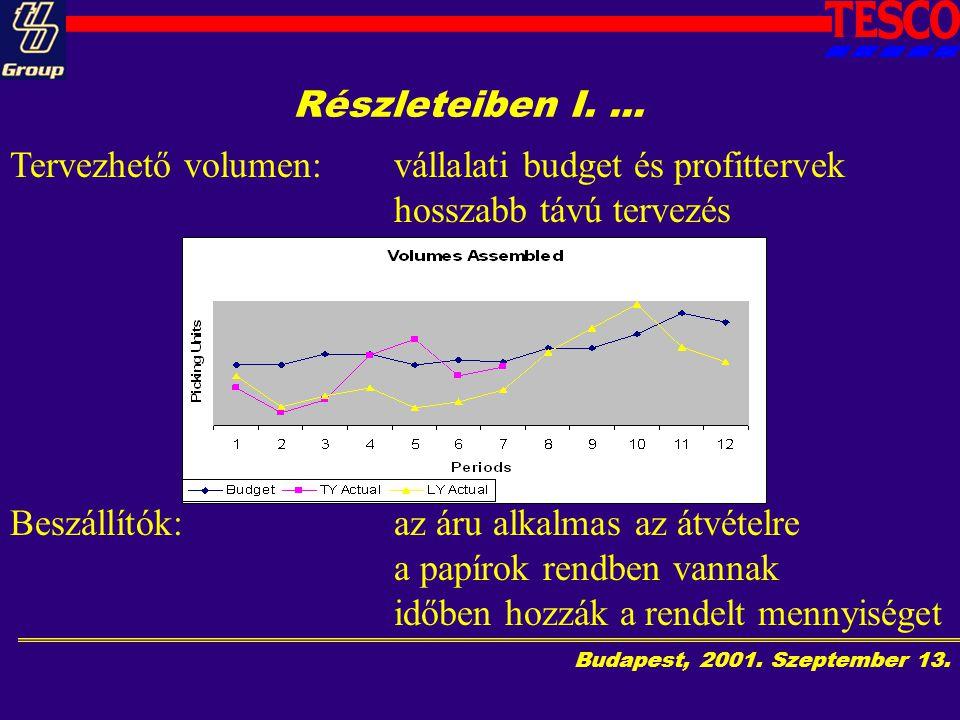 Budapest, 2001.Szeptember 13. Részleteiben I....