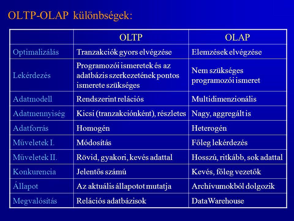 OLTP-OLAP különbségek: OLTPOLAP OptimalizálásTranzakciók gyors elvégzéseElemzések elvégzése Lekérdezés Programozói ismeretek és az adatbázis szerkezet