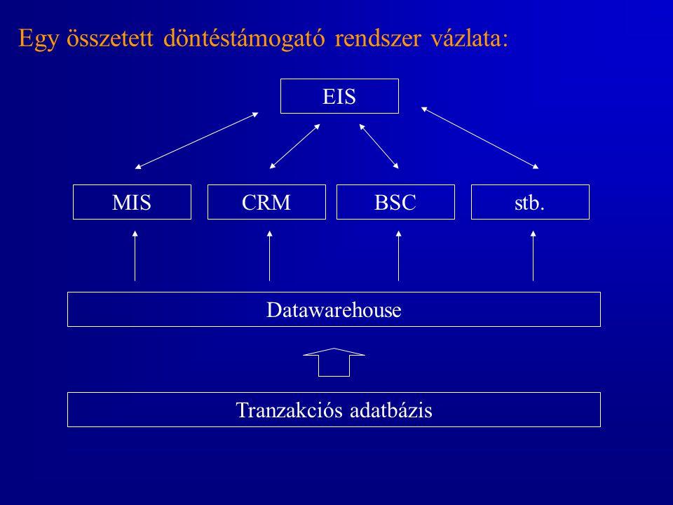 Egy összetett döntéstámogató rendszer vázlata: Tranzakciós adatbázis Datawarehouse MISCRMBSCstb. EIS