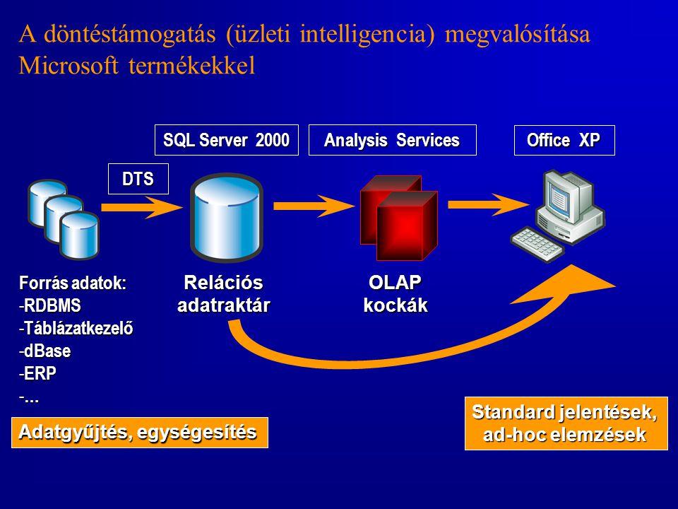A döntéstámogatás (üzleti intelligencia) megvalósítása Microsoft termékekkel Forrás adatok: - RDBMS - Táblázatkezelő - dBase - ERP - … DTS Relációsada