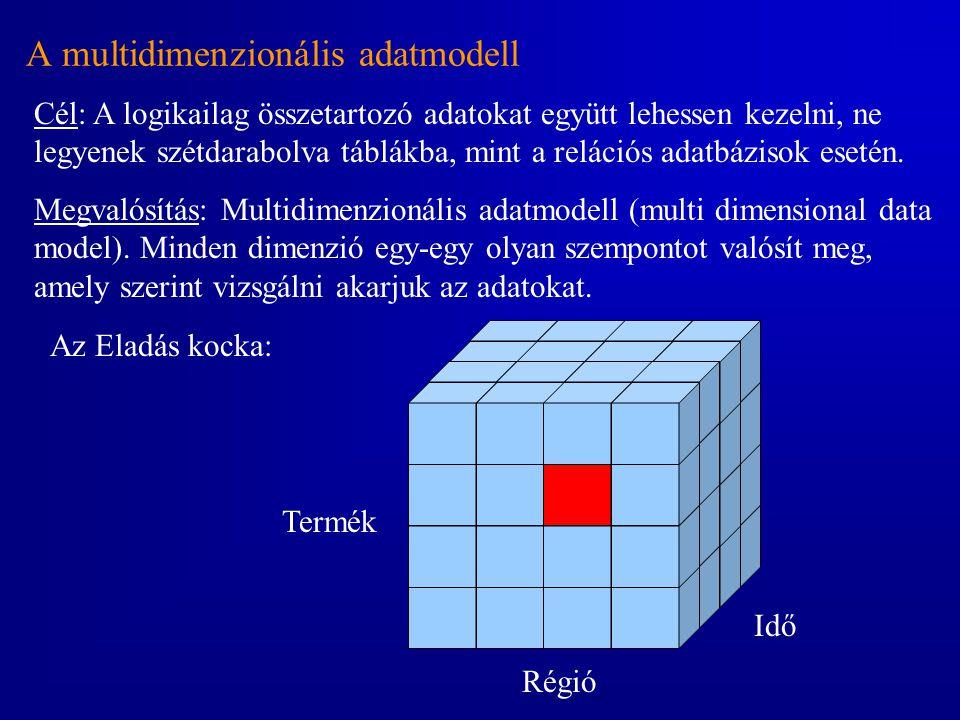 A multidimenzionális adatmodell Cél: A logikailag összetartozó adatokat együtt lehessen kezelni, ne legyenek szétdarabolva táblákba, mint a relációs a