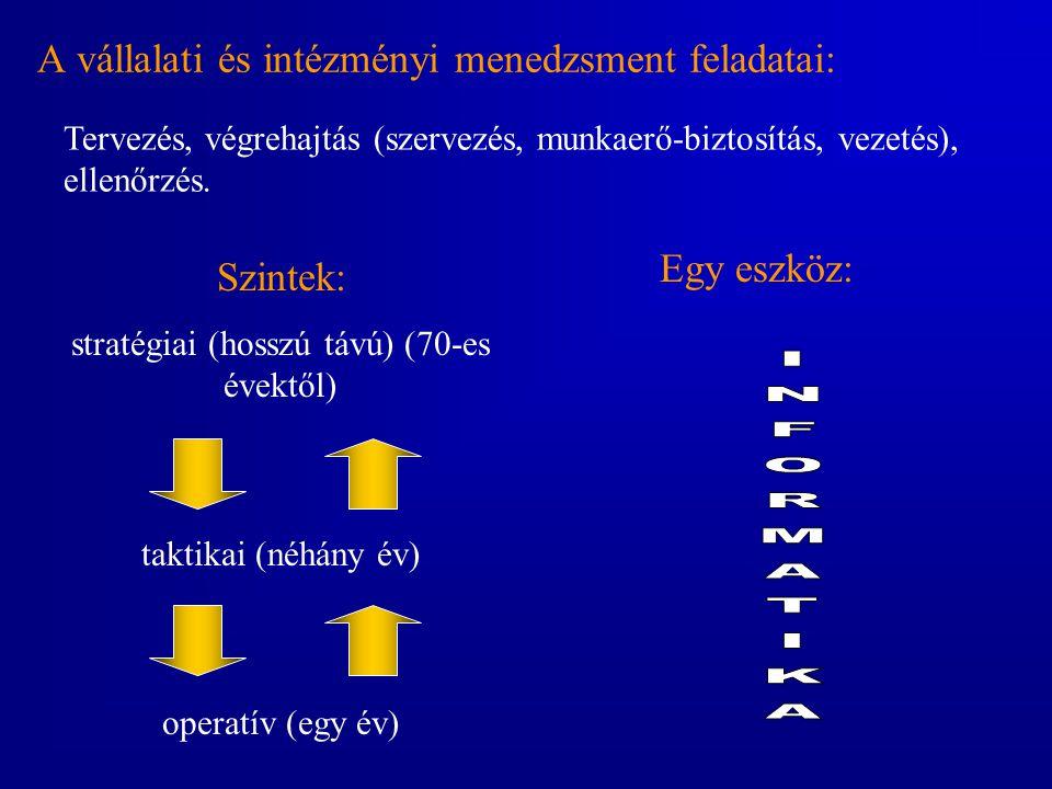 A vállalati és intézményi menedzsment feladatai: Szintek: stratégiai (hosszú távú) (70-es évektől) taktikai (néhány év) operatív (egy év) Egy eszköz: