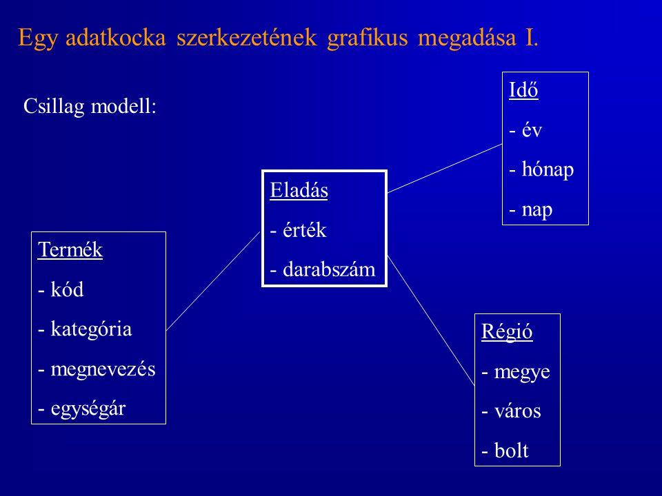 Egy adatkocka szerkezetének grafikus megadása I. Csillag modell: Eladás - érték - darabszám Termék - kód - kategória - megnevezés - egységár Régió - m