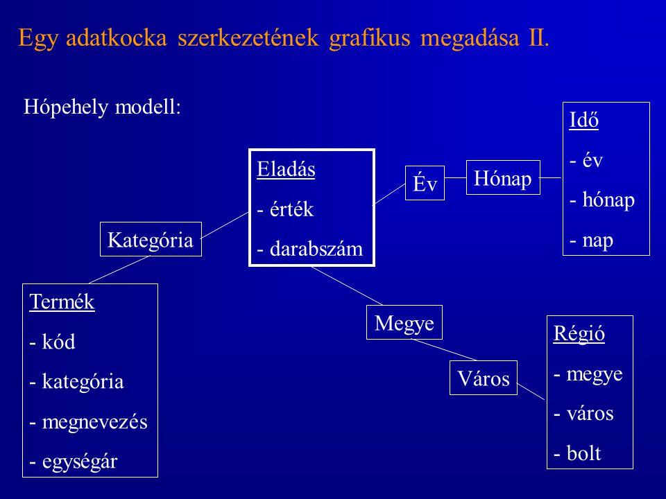 Egy adatkocka szerkezetének grafikus megadása II. Hópehely modell: Eladás - érték - darabszám Termék - kód - kategória - megnevezés - egységár Régió -