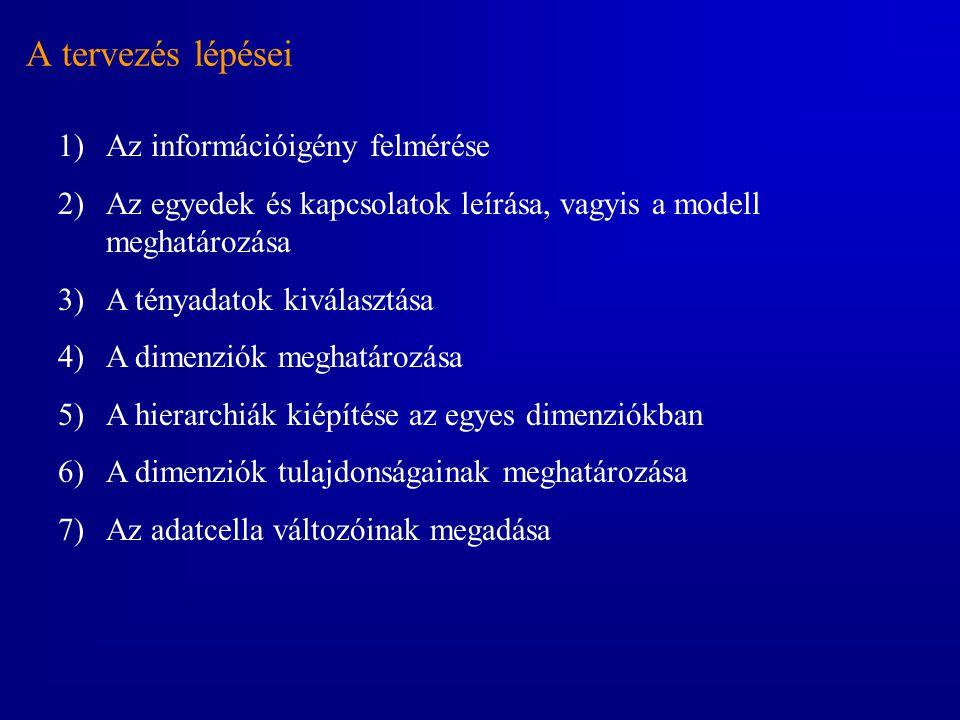 A tervezés lépései 1)Az információigény felmérése 2)Az egyedek és kapcsolatok leírása, vagyis a modell meghatározása 3)A tényadatok kiválasztása 4)A d