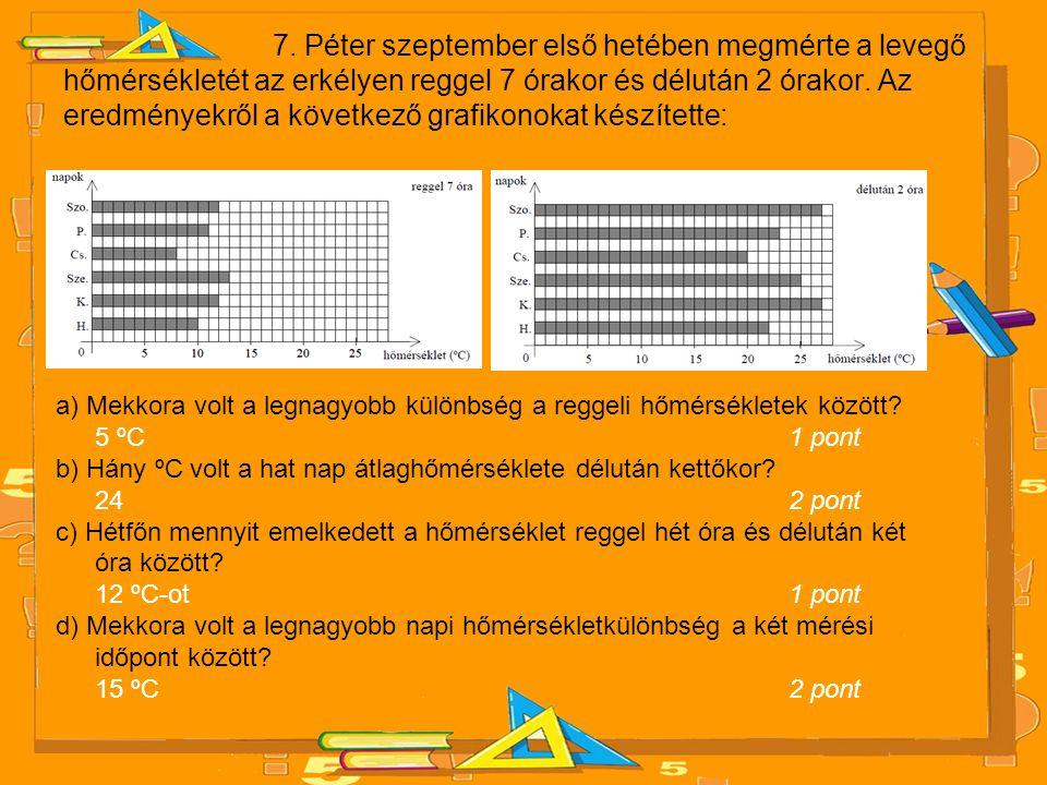 7. Péter szeptember első hetében megmérte a levegő hőmérsékletét az erkélyen reggel 7 órakor és délután 2 órakor. Az eredményekről a következő grafiko