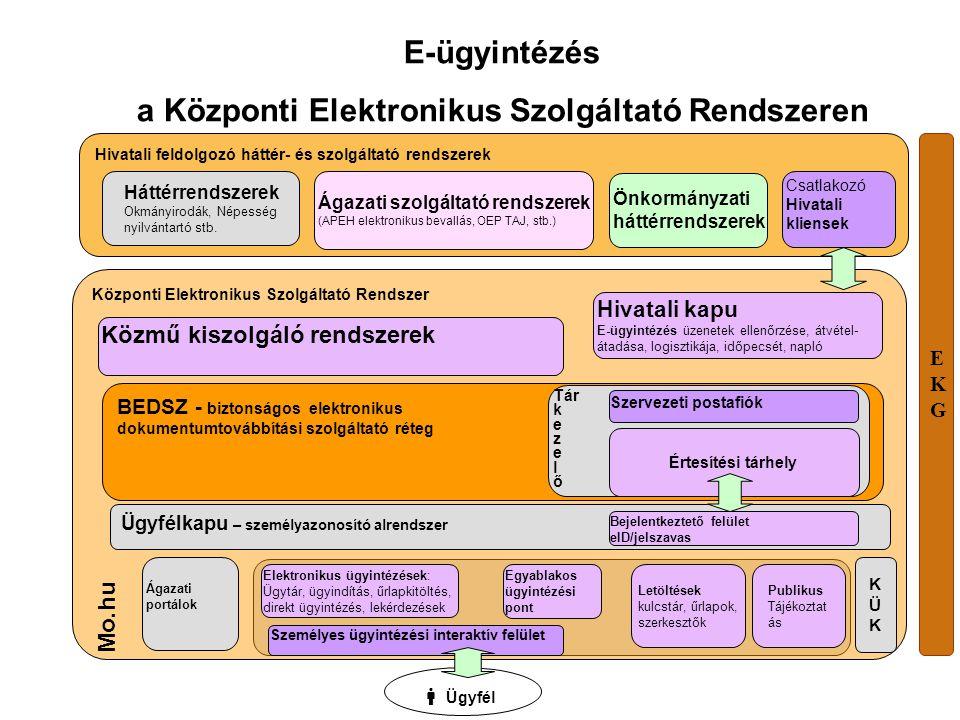 Az Ügyfélkapu Az Ügyfélkapu a magyar kormányzat elektronikus ügyfélbeléptető és azonosító rendszere.