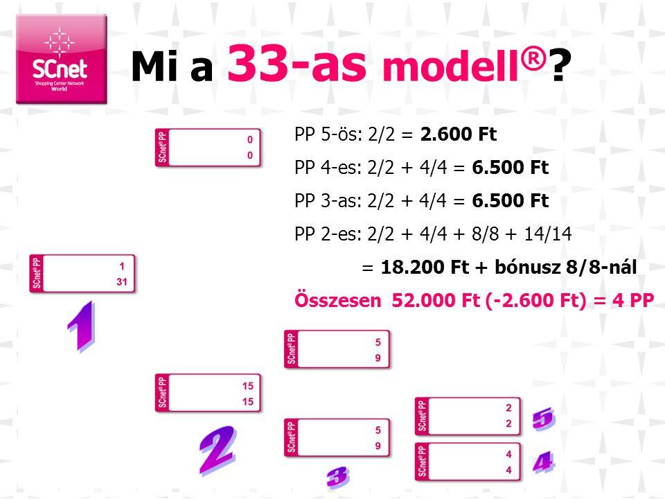 •28 pozíció x 13.000 Ft, plusz 2.600 Ft = 33 pozíció •A cél az, hogy egy másolandó modellt építsünk •Eddig a gyakorlatban ez már többeknek sikerült 33