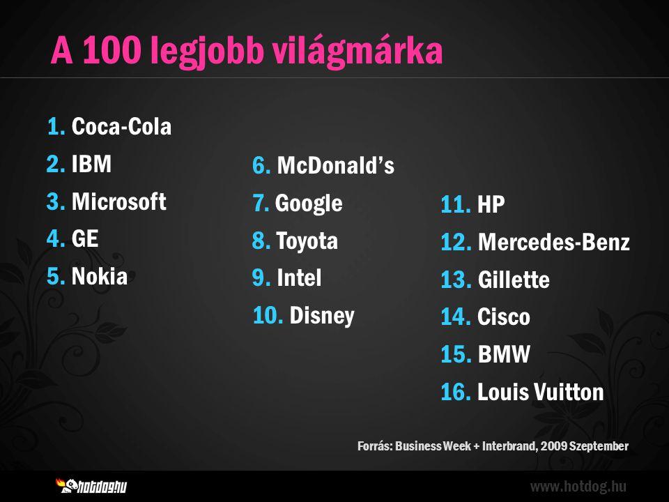 A 100 legjobb világmárka www.hotdog.hu Forrás: Business Week + Interbrand, 2009 Szeptember 1.