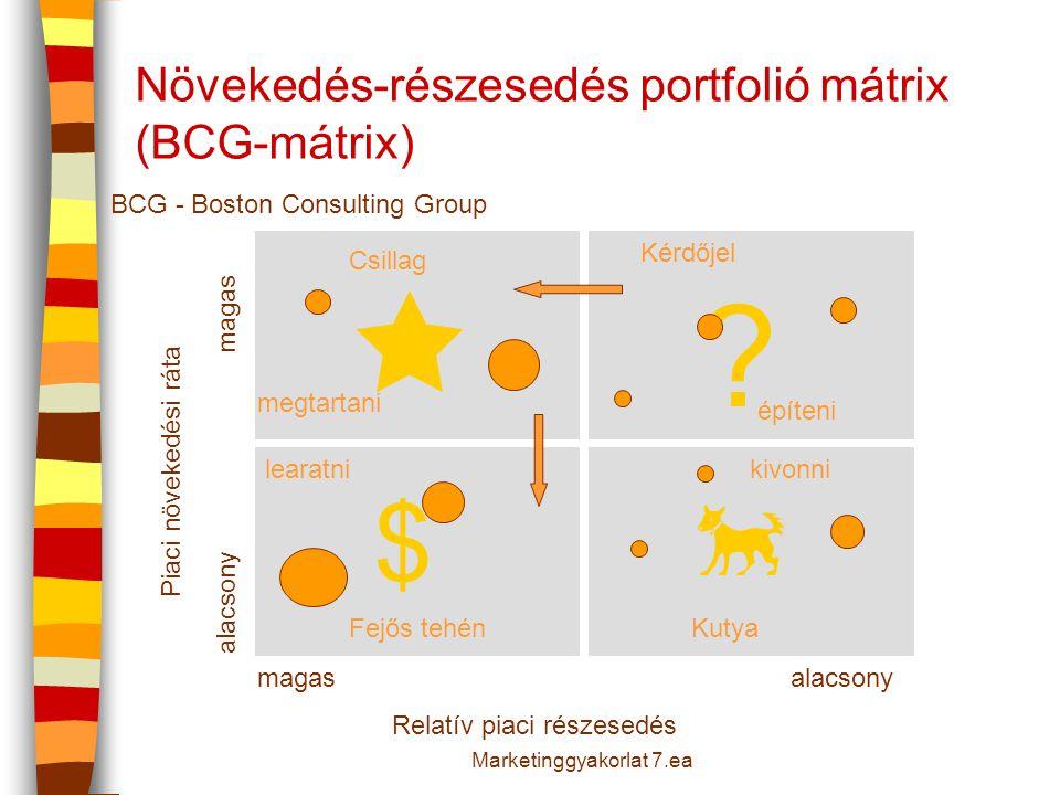 Növekedés-részesedés portfolió mátrix (BCG-mátrix) Relatív piaci részesedés magasalacsony magas Piaci növekedési ráta Csillag KutyaFejős tehén Kérdője