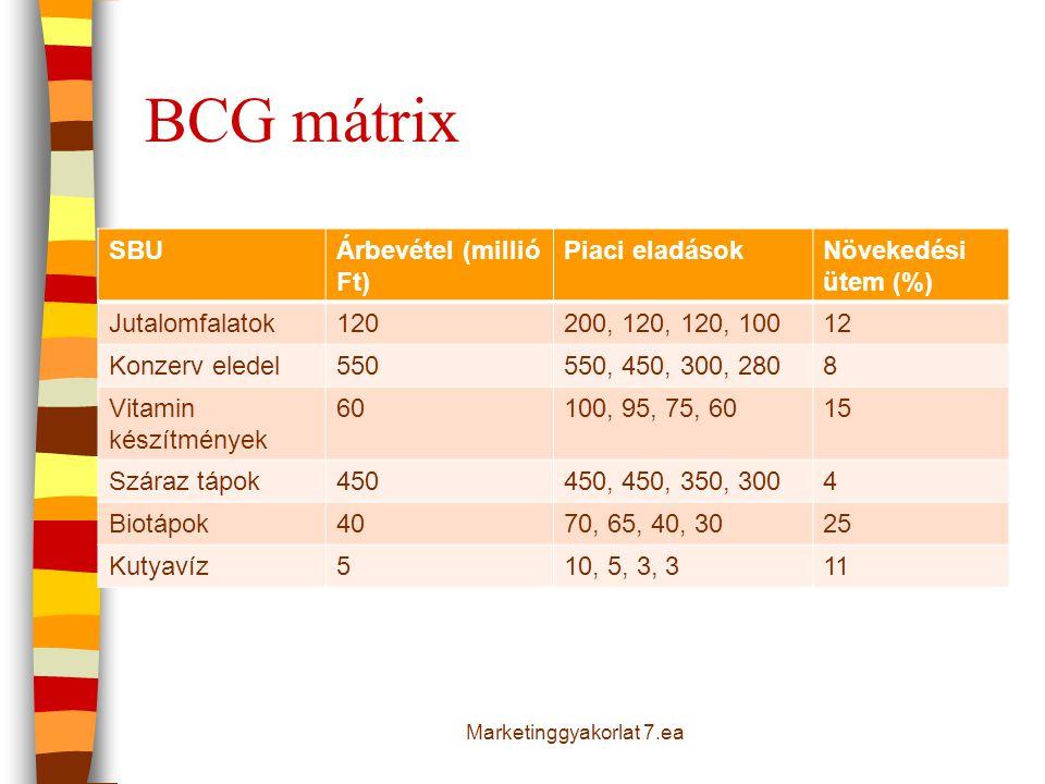 BCG mátrix SBUÁrbevétel (millió Ft) Piaci eladásokNövekedési ütem (%) Jutalomfalatok120200, 120, 120, 10012 Konzerv eledel550550, 450, 300, 2808 Vitam