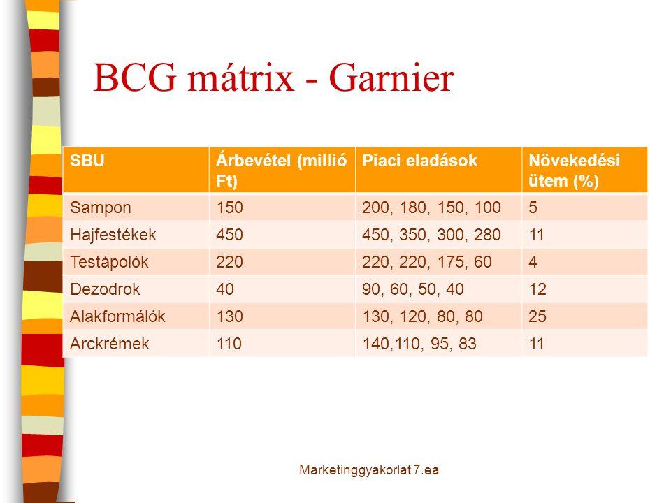 BCG mátrix - Garnier SBUÁrbevétel (millió Ft) Piaci eladásokNövekedési ütem (%) Sampon150200, 180, 150, 1005 Hajfestékek450450, 350, 300, 28011 Testáp