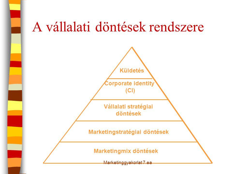 Marketingmix döntések Marketingstratégiai döntések Vállalati stratégiai döntések Corporate identity (CI) Küldetés A vállalati döntések rendszere Marke