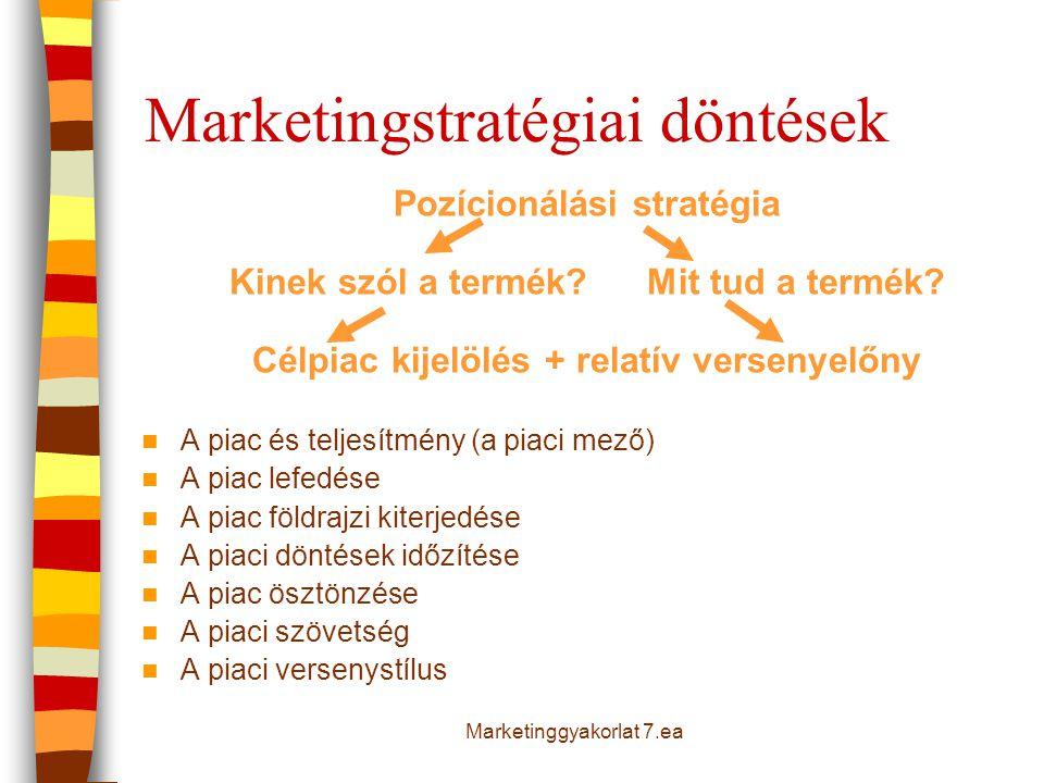 Pozícionálási stratégia Kinek szól a termék?Mit tud a termék? Célpiac kijelölés + relatív versenyelőny  A piac és teljesítmény (a piaci mező)  A pia