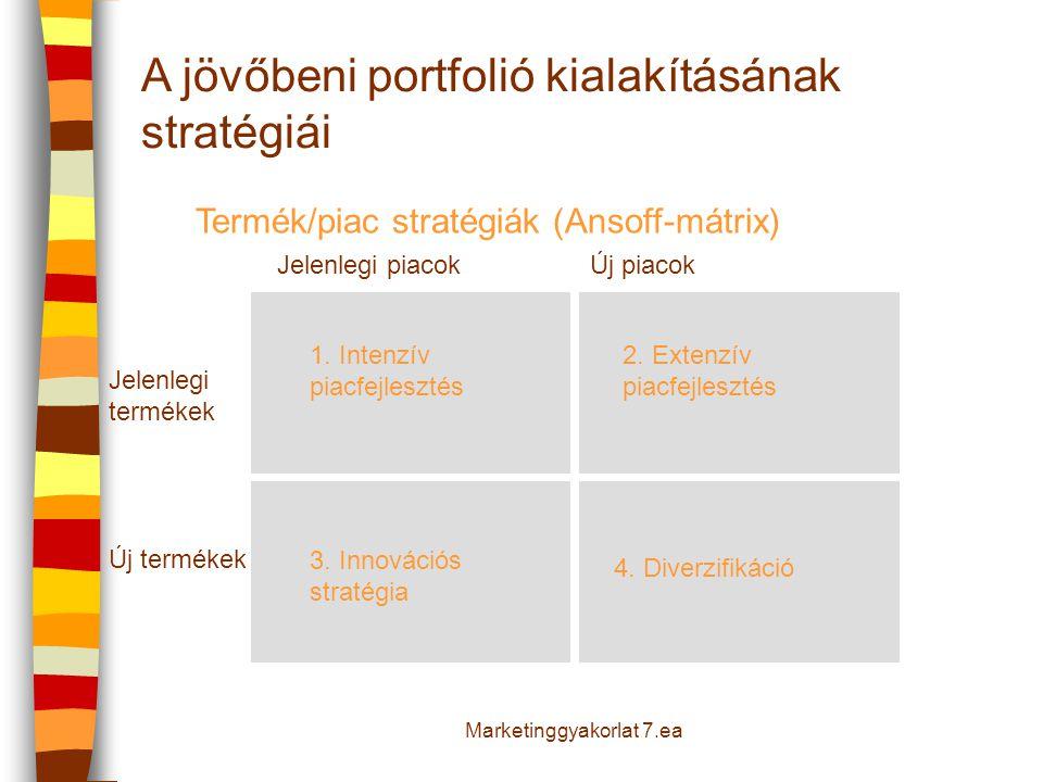 A jövőbeni portfolió kialakításának stratégiái Jelenlegi termékek 1. Intenzív piacfejlesztés 3. Innovációs stratégia 4. Diverzifikáció Új termékek Jel