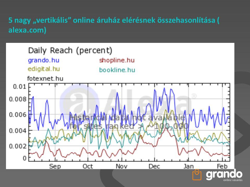 """5 nagy """"vertikális"""" online áruház elérésnek összehasonlítása ( alexa.com)"""