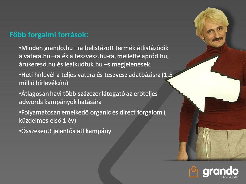 • Minden grando.hu –ra belistázott termék átlistázódik a vatera.hu –ra és a teszvesz.hu-ra, mellette apród.hu, árukereső.hu és lealkudtuk.hu –s megjel