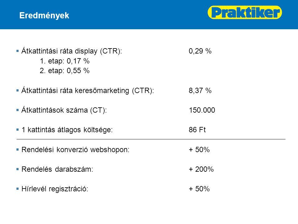 Eredmények  Átkattintási ráta display (CTR):0,29 % 1.