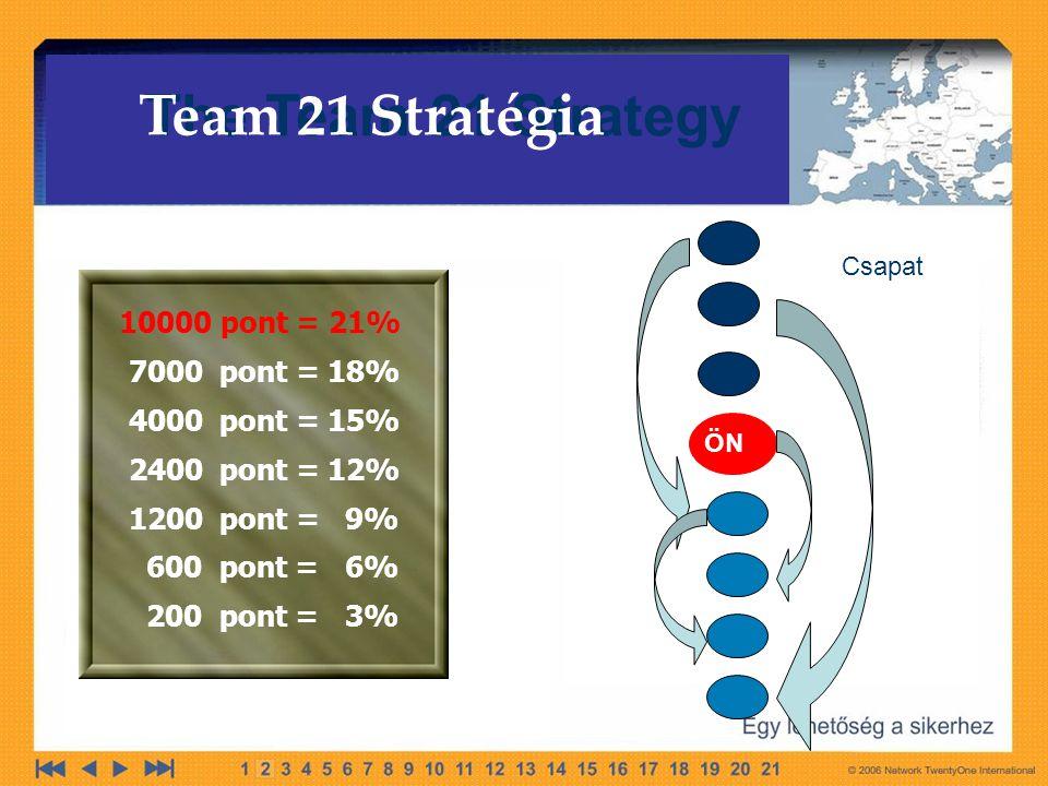 ÖN The Team 21 Strategy Team 21 Stratégia Csapat 10000 pont = 21% 7000 pont = 18% 4000 pont = 15% 2400 pont = 12% 1200 pont = 9% 600 pont = 6% 200 pont = 3%