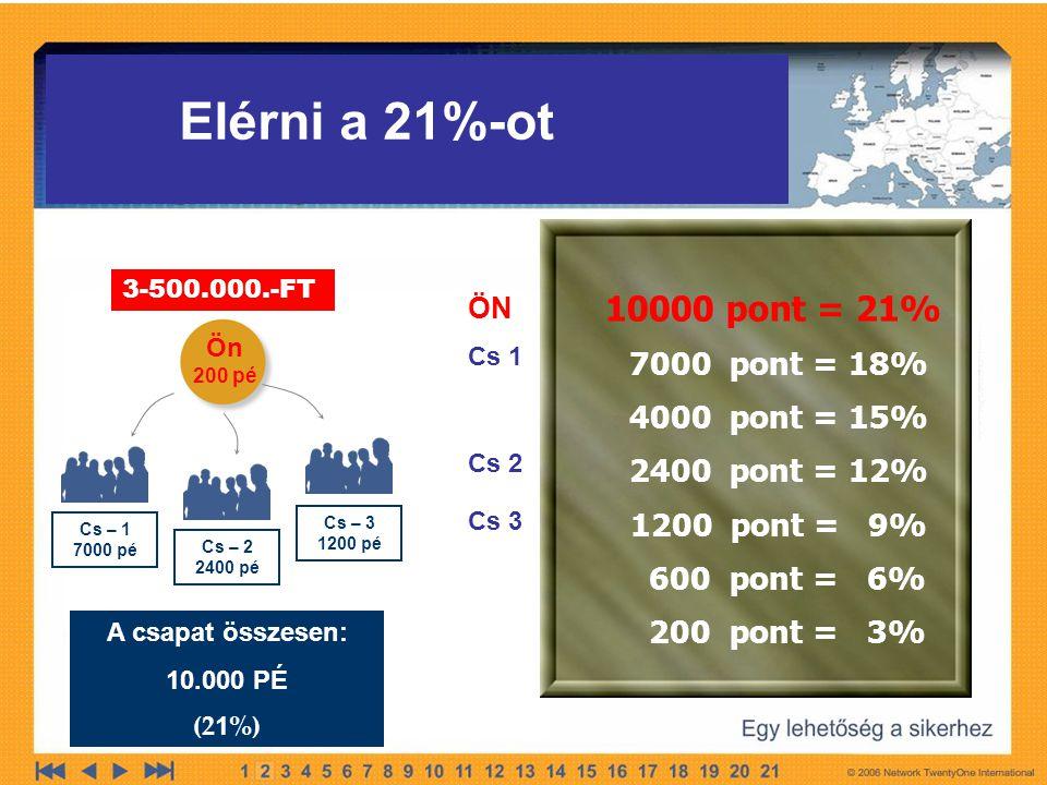 Ön 200 pé Cs – 1 7000 pé Cs – 2 2400 pé Cs – 3 1200 pé A csapat összesen: 10.000 PÉ (2 1 %) 10000 pont = 21% 7000 pont = 18% 4000 pont = 15% 2400 pont = 12% 1200 pont = 9% 600 pont = 6% 200 pont = 3% Cs 1 Cs 2 Cs 3 Elérni a 21%-ot ÖN 3-500.000.-FT