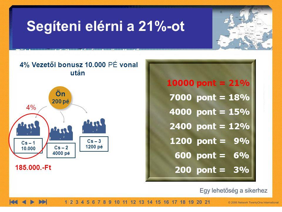 Ön 200 pé Cs – 1 10.000 Cs – 2 4000 pé Cs – 3 1200 pé Több csapat fejlesztésével növelhető 4% Vezetői bonusz 10.000 PÉ vonal után 10000 pont = 21% 7000 pont = 18% 4000 pont = 15% 2400 pont = 12% 1200 pont = 9% 600 pont = 6% 200 pont = 3% Segíteni elérni a 21%-ot 4% 185.000.-Ft