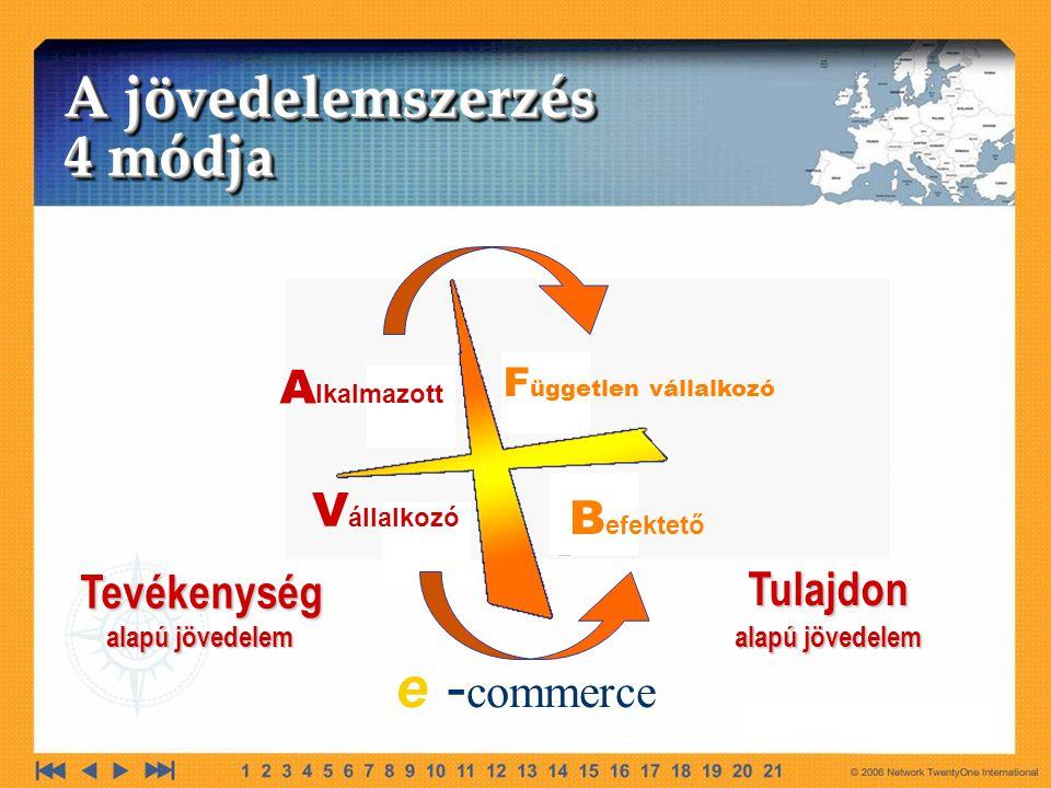 A lkalmazott V állalkozó F üggetlen vállalkozó B efektető A jövedelemszerzés 4 módja A jövedelemszerzés 4 módja Tevékenység Tevékenység alapú jövedelem Tulajdon Tulajdon alapú jövedelem e - commerce