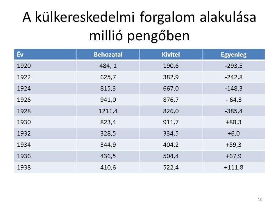A külkereskedelmi forgalom alakulása millió pengőben ÉvBehozatalKivitelEgyenleg 1920484, 1190,6-293,5 1922625,7382,9-242,8 1924815,3667,0-148,3 192694