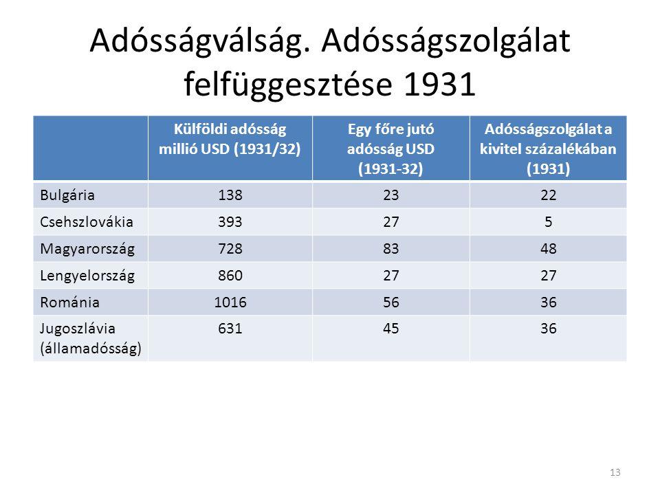 Adósságválság. Adósságszolgálat felfüggesztése 1931 Külföldi adósság millió USD (1931/32) Egy főre jutó adósság USD (1931-32) Adósságszolgálat a kivit