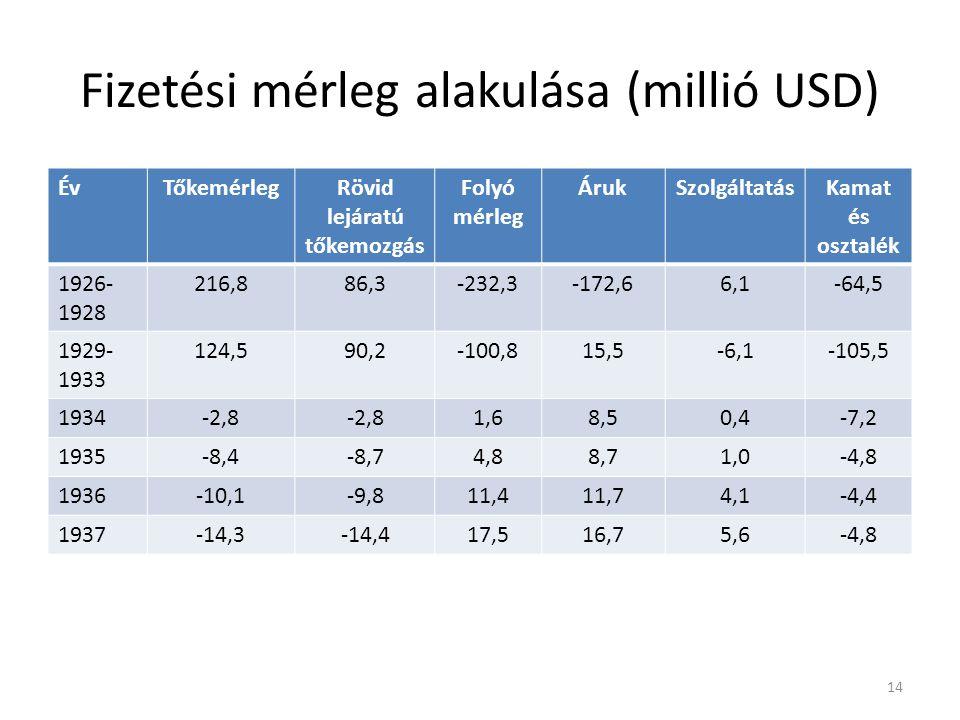 Fizetési mérleg alakulása (millió USD) ÉvTőkemérlegRövid lejáratú tőkemozgás Folyó mérleg ÁrukSzolgáltatásKamat és osztalék 1926- 1928 216,886,3-232,3