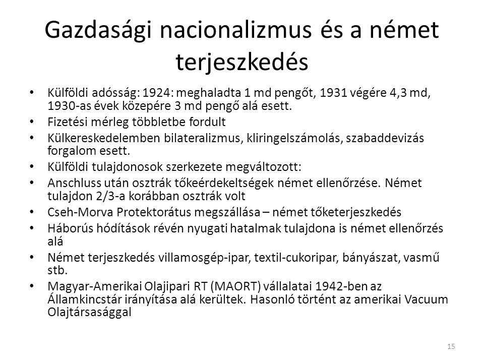 Gazdasági nacionalizmus és a német terjeszkedés • Külföldi adósság: 1924: meghaladta 1 md pengőt, 1931 végére 4,3 md, 1930-as évek közepére 3 md pengő