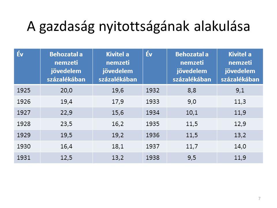 A gazdaság nyitottságának alakulása ÉvBehozatal a nemzeti jövedelem százalékában Kivitel a nemzeti jövedelem százalékában ÉvBehozatal a nemzeti jövedelem százalékában Kivitel a nemzeti jövedelem százalékában 192520,019,619328,89,1 192619,417,919339,011,3 192722,915,6193410,111,9 192823,516,2193511,512,9 192919,519,2193611,513,2 193016,418,1193711,714,0 193112,513,219389,511,9 7