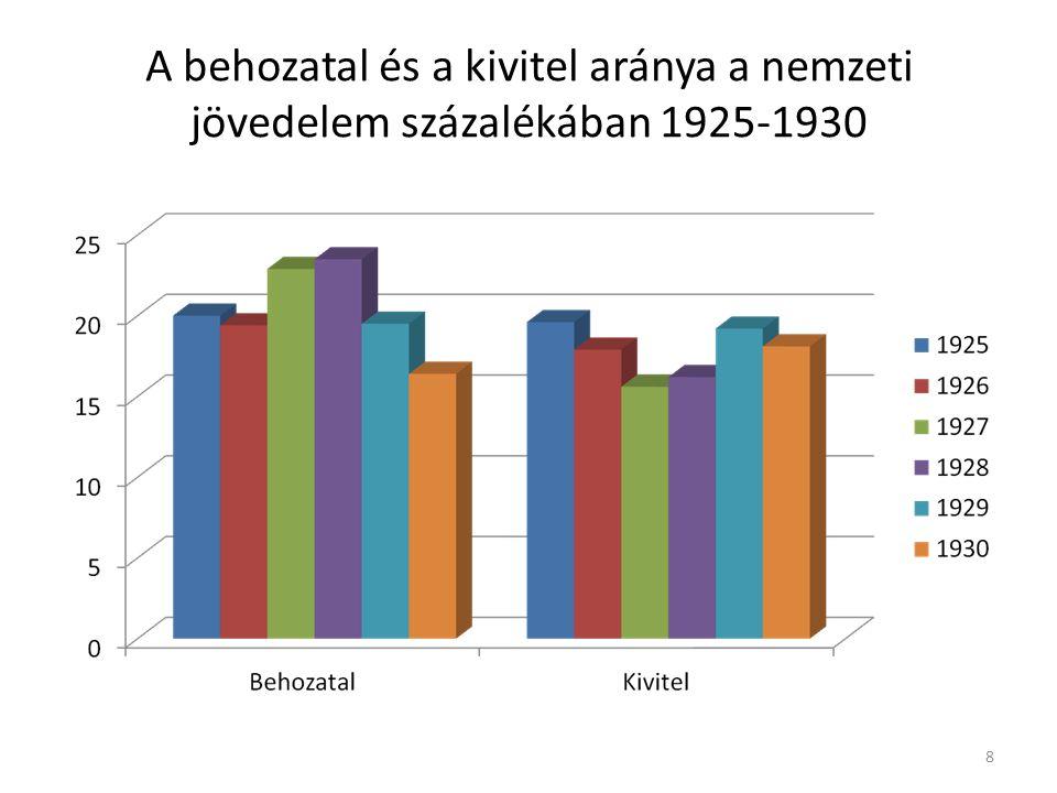 A behozatal és a kivitel aránya a nemzeti jövedelem százalékában 1925-1930 8