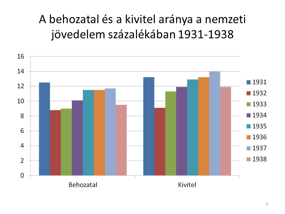 A behozatal és a kivitel aránya a nemzeti jövedelem százalékában 1931-1938 9