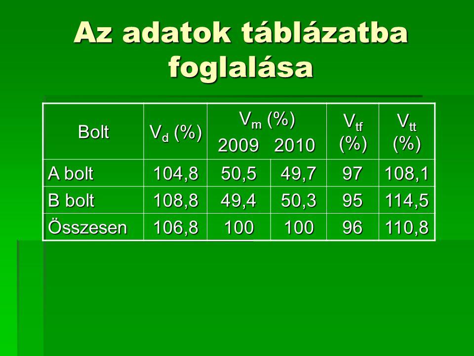 Az adatok táblázatba foglalása Bolt V d (%) V m (%) 2009 2010 V tf (%) V tt (%) A bolt 104,850,549,797108,1 B bolt 108,849,450,395114,5 Összesen 106,8