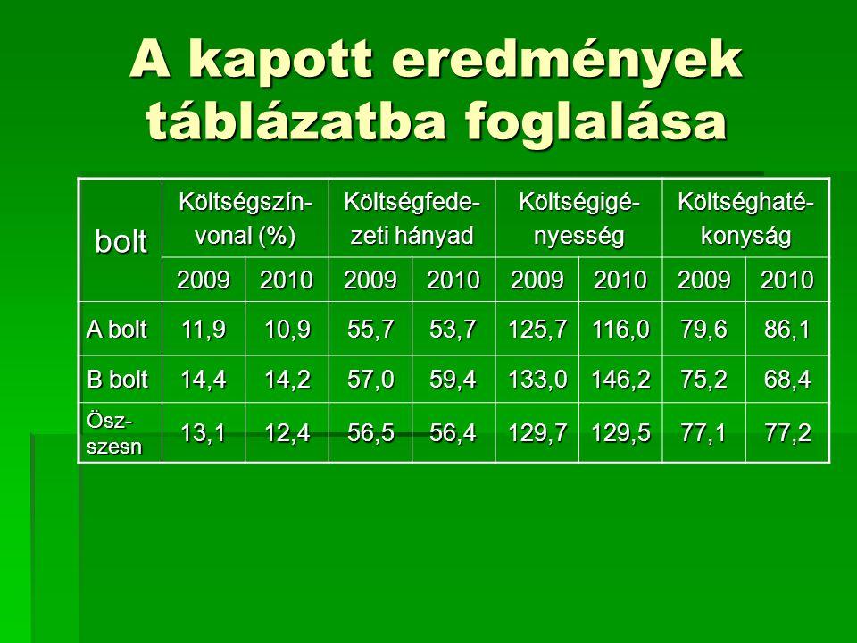 A kapott eredmények táblázatba foglalása bolt Költségszín- vonal (%) Költségfede- zeti hányad Költségigé-nyességKöltséghaté-konyság 200920102009201020
