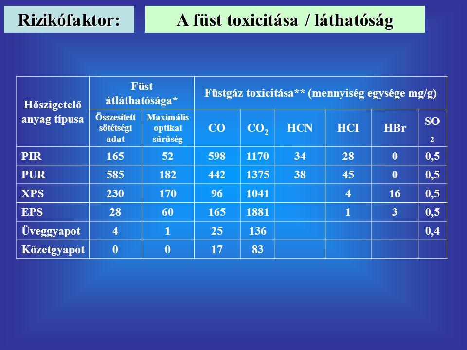 Rizikófaktor: A füst toxicitása / láthatóság Hőszigetelő anyag típusa Füst átláthatósága* Füstgáz toxicitása** (mennyiség egysége mg/g) Összesített sötétségi adat Maximális optikai sűrűség COCO 2 HCNHCIHBr SO 2 PIR165525981170342800,5 PUR5851824421375384500,5 XPS230170961041 4160,5 EPS28601651881 130,5 Üveggyapot4125136 0,4 Kőzetgyapot001783