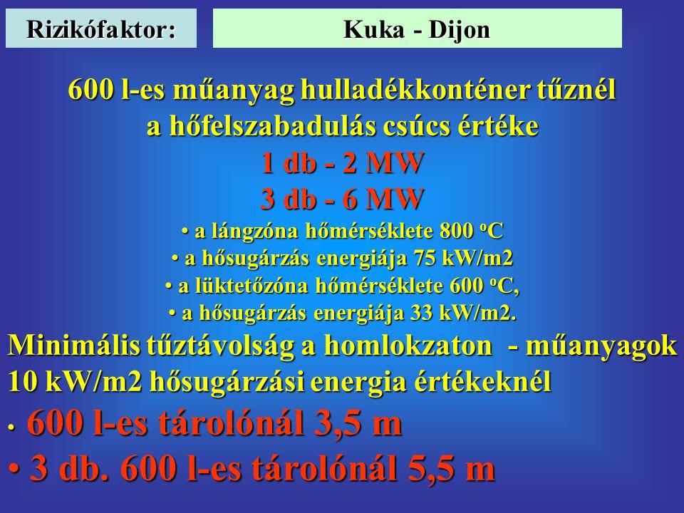 Rizikófaktor: 600 l-es műanyag hulladékkonténer tűznél a hőfelszabadulás csúcs értéke 1 db - 2 MW 3 db - 6 MW • a lángzóna hőmérséklete 800 o C • a hősugárzás energiája 75 kW/m2 • a lüktetőzóna hőmérséklete 600 o C, • a hősugárzás energiája 33 kW/m2.