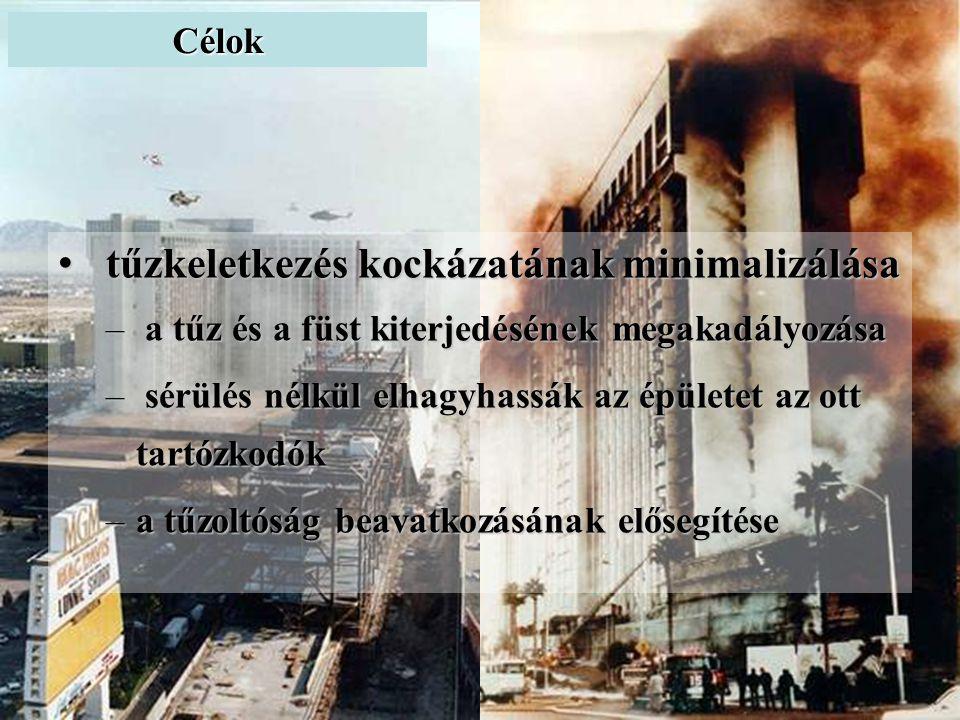 • tűzkeletkezés kockázatának minimalizálása – a tűz és a füst kiterjedésének megakadályozása – sérülés nélkül elhagyhassák az épületet az ott tartózkodók –a tűzoltóság beavatkozásának elősegítése Célok