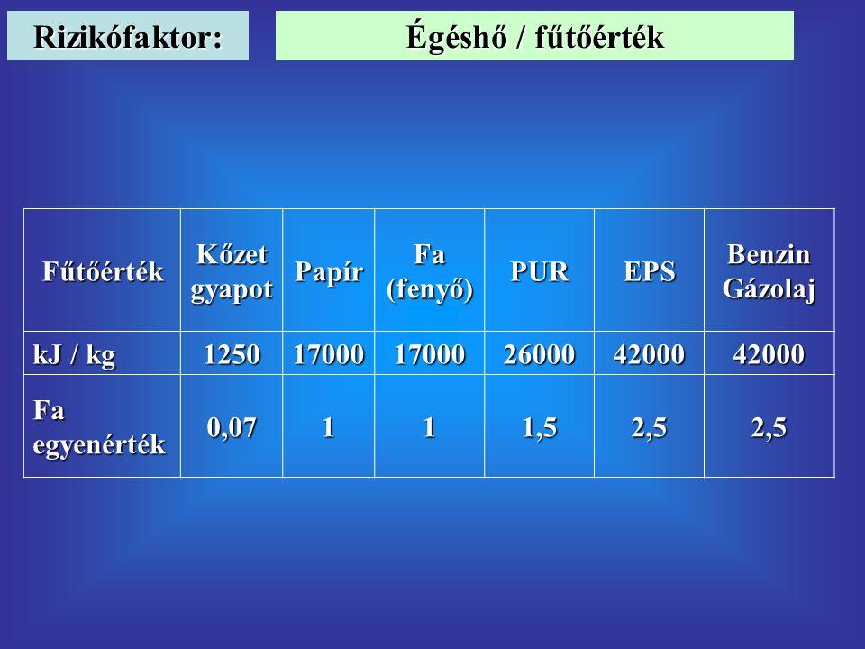 Rizikófaktor: Fűtőérték Kőzet gyapot Papír Fa (fenyő) PUREPS Benzin Gázolaj kJ / kg 12501700017000260004200042000 Fa egyenérték 0,07111,52,52,5 Égéshő