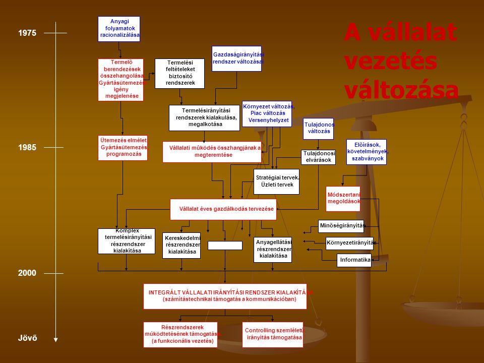 Jövő 2000 1985 1975 A vállalat vezetés változása Anyagi folyamatok racionalizálása Termelõ berendezések összehangolása.