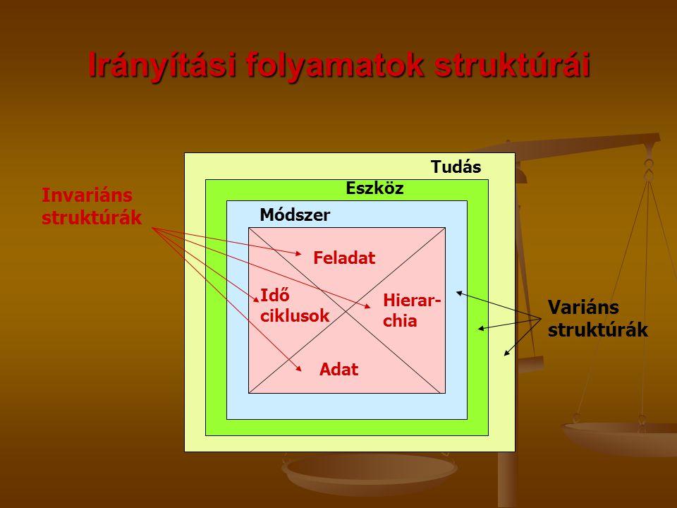 Variáns struktúrák Irányítási folyamatok struktúrái Invariáns struktúrák Feladat Adat Hierar- chia Idő ciklusok Módszer Eszköz Tudás