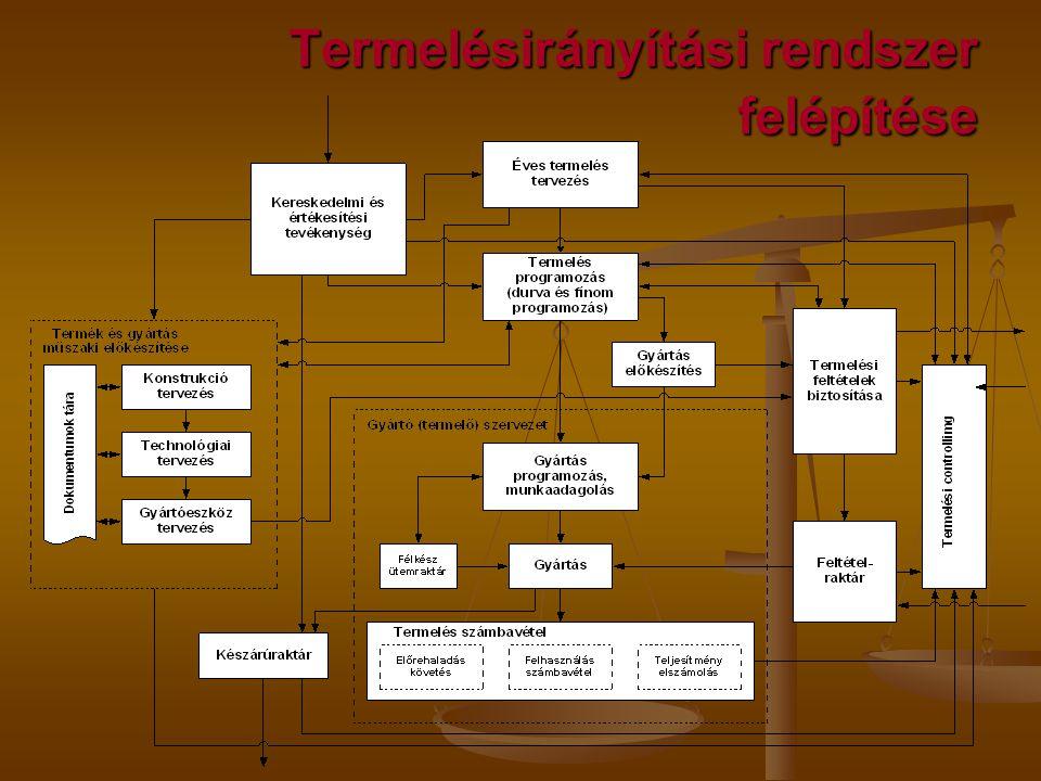 Termelésirányítási rendszer felépítése