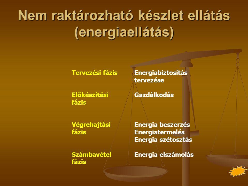 Nem raktározható készlet ellátás (energiaellátás) Tervezési fázis Előkészítési fázis Végrehajtási fázis Számbavétel fázis Energiabiztosítás tervezése Gazdálkodás Energia beszerzés Energiatermelés Energia szétosztás Energia elszámolás