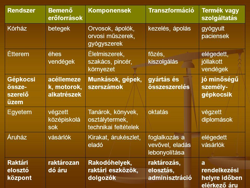 Eszközellátás Tervezési fázis Előkészítési fázis Végrehajtási fázis Számbavétel fázis Beruházási és üzemfenntartási terv Eszközgazdálkodás Karbantartás előkészítése Beruházás Eszközkarbantartás Eszközelszámolás Értékcsökkenés számítás Karbantartás elszámolás
