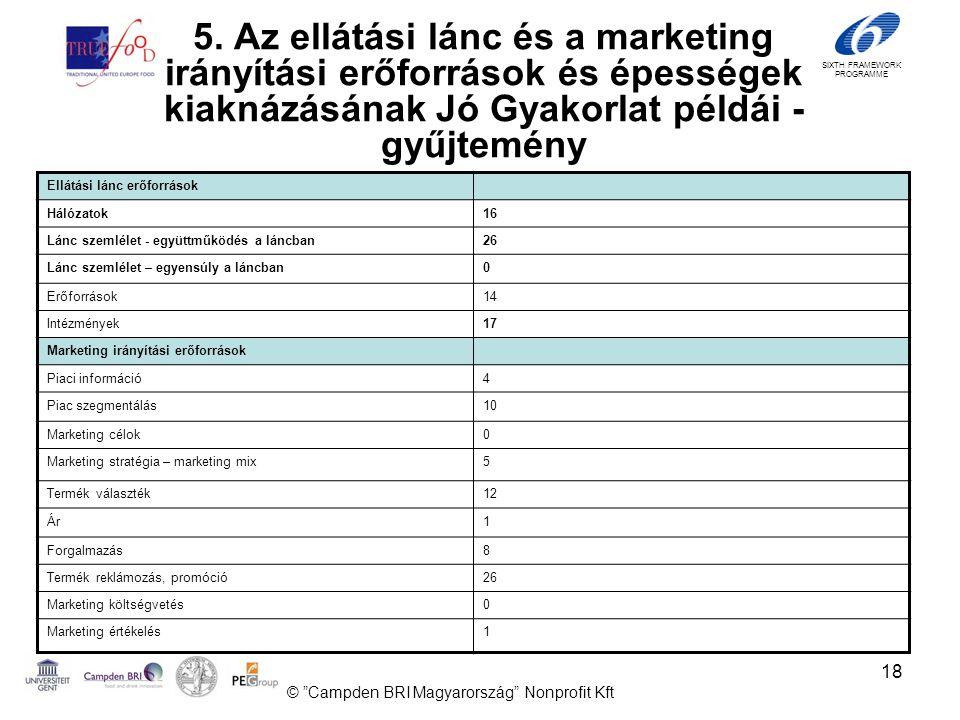 SIXTH FRAMEWORK PROGRAMME 18 Ellátási lánc erőforrások Hálózatok16 Lánc szemlélet - együttműködés a láncban26 Lánc szemlélet – egyensúly a láncban0 Erőforrások14 Intézmények17 Marketing irányítási erőforrások Piaci információ4 Piac szegmentálás10 Marketing célok0 Marketing stratégia – marketing mix5 Termék választék12 Ár1 Forgalmazás8 Termék reklámozás, promóció26 Marketing költségvetés0 Marketing értékelés1 © Campden BRI Magyarország Nonprofit Kft 5.