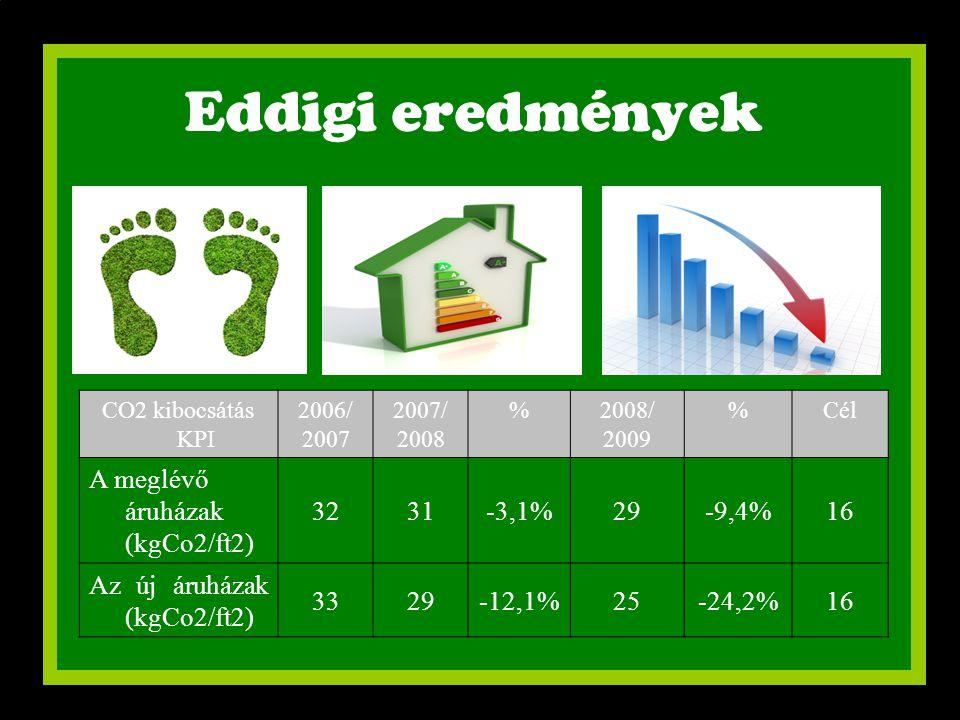 Eddigi eredmények CO2 kibocsátás KPI 2006/ 2007 2007/ 2008 %2008/ 2009 %Cél A meglévő áruházak (kgCo2/ft2) 3231-3,1%29-9,4%16 Az új áruházak (kgCo2/ft