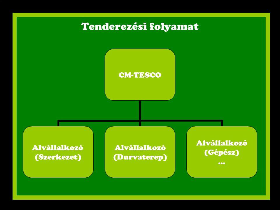 Tenderezési folyamat CM-TESCO Alvállalkozó (Szerkezet) Alvállalkozó (Durvaterep) Alvállalkozó (Gépész) …